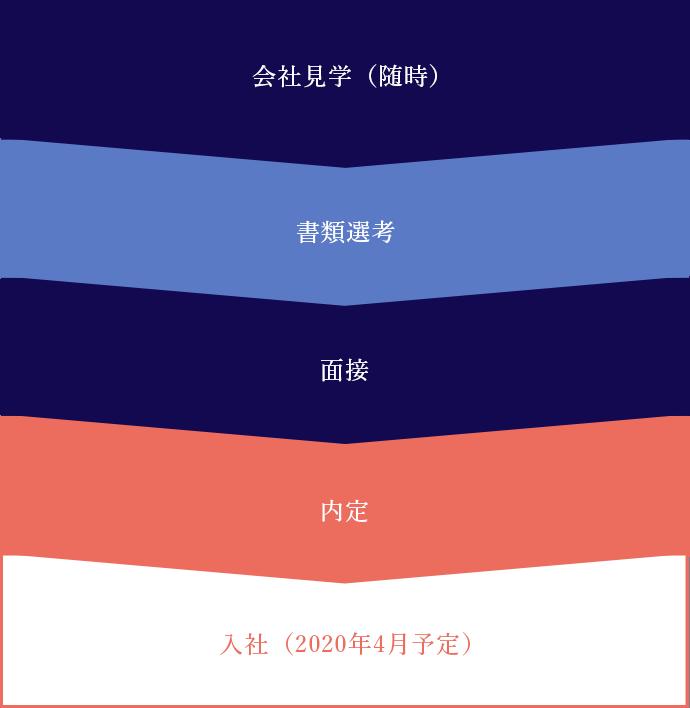 京屋染物店 2019年採用の流れ